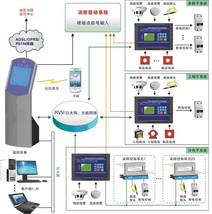 电气火灾监控|消防设备电源监控系统|防火门监控系统