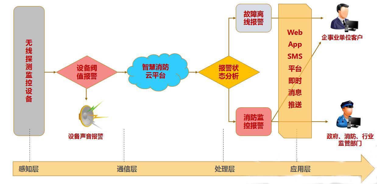 智慧消防云平台工作流程