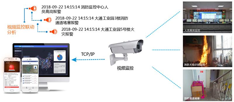 视频联动分析功能